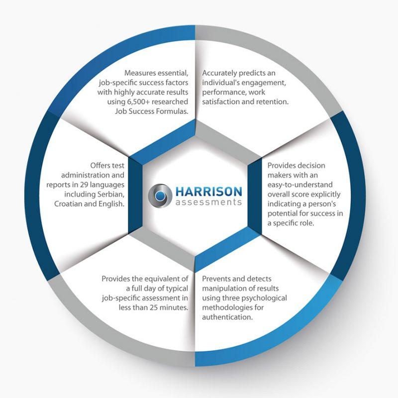 Harrison Assessments chart